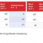 MACH 2017-2: Stabile Leserzahlen - Blick und Tagi prominente Verlierer